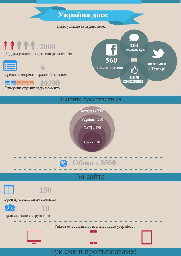 """Инфографика: """"Украйна днес"""" на един месец"""