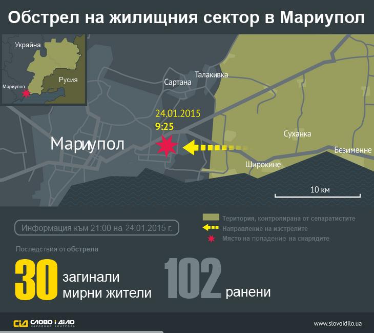 Инфографика - обстрел на Мариупол