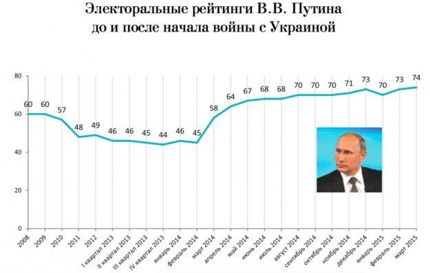 Електорални рейтинги на В. В. Путинпреди и след началото на войната с Украйна